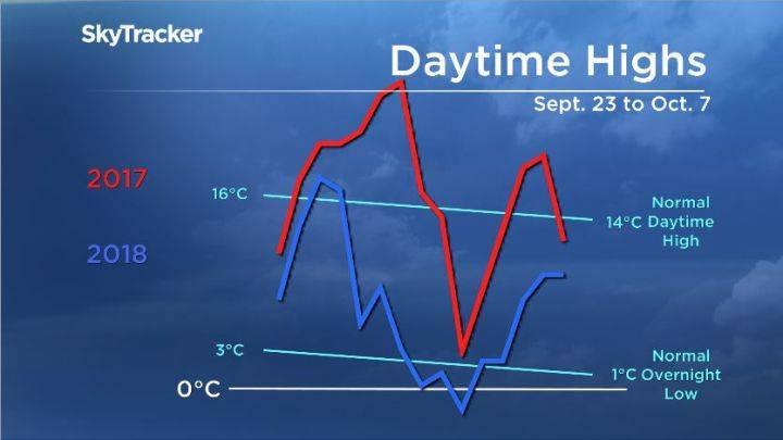 دمای هوای کلگری 1