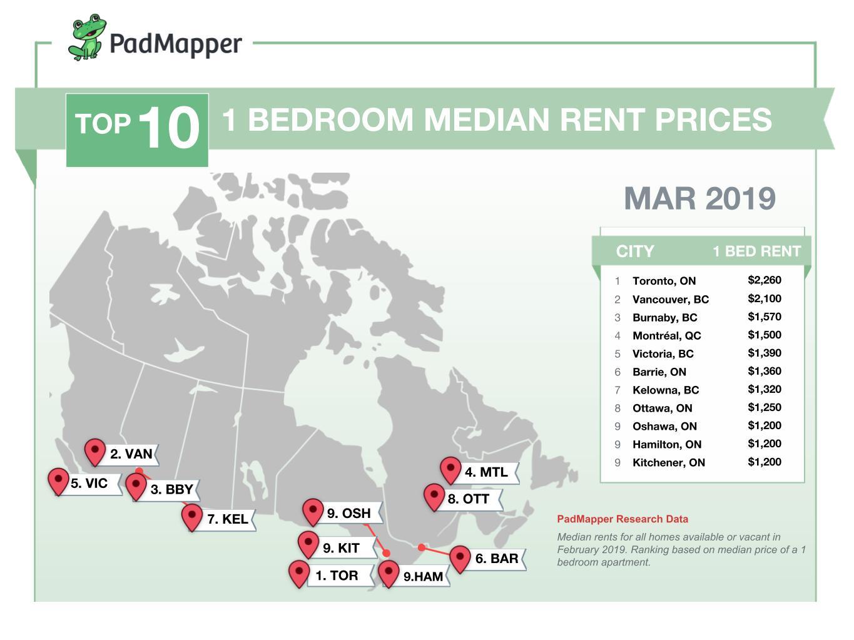 میانگین اجاره خانه در کانادا