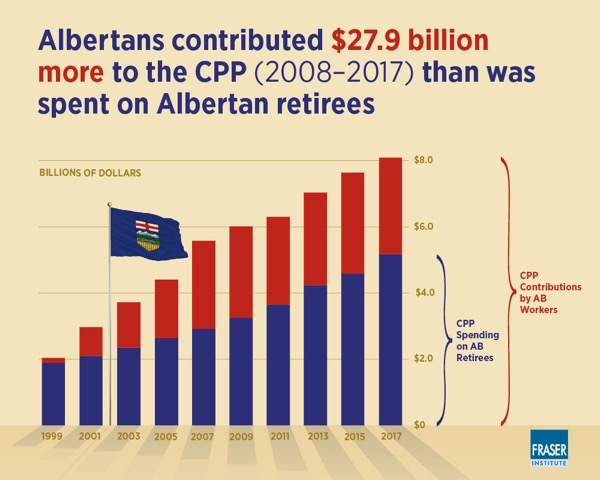 albertas-disproportionate-contribution-CPP-infographic-bar.jpg