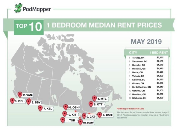 Canadian-Rent-Report-Infographic-Template-2-1024x767.jpg
